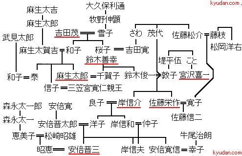 麻生 太郎 先祖
